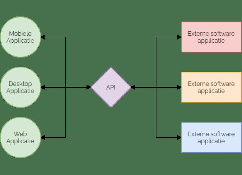API data koppeling